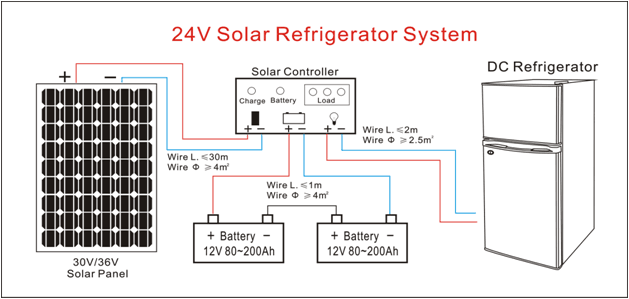 Manufacturer Solar Battery Operated Refrigerator For Sale 230l